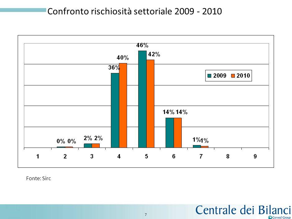 Confronto rischiosità settoriale 2009 - 2010