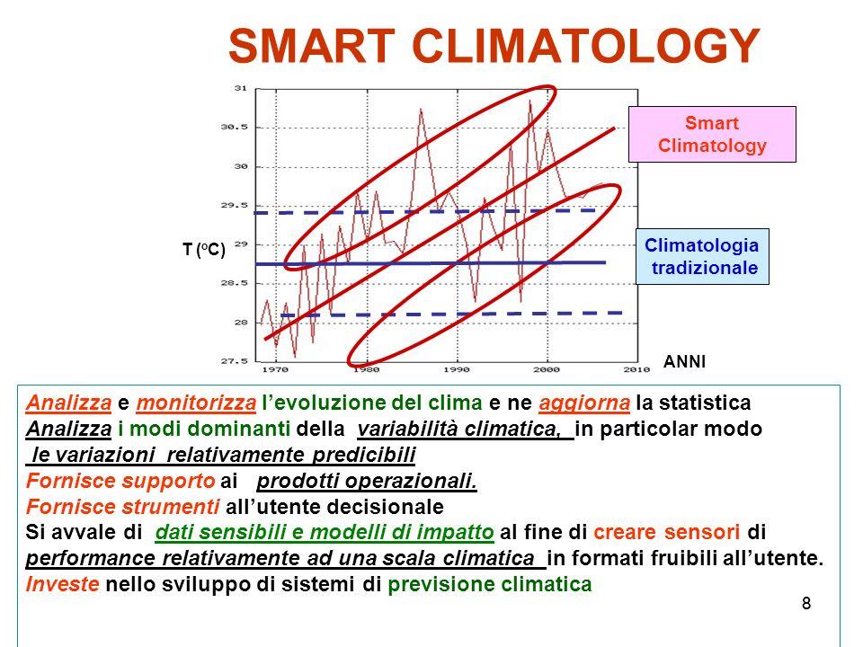 SMART CLIMATOLOGYSmart Climatology. Climatologia. tradizionale. T (oC) ANNI.