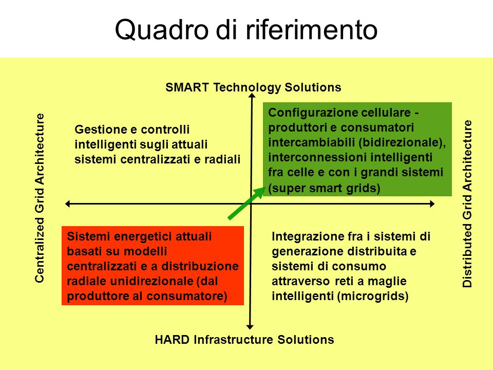 Quadro di riferimento SMART Technology Solutions