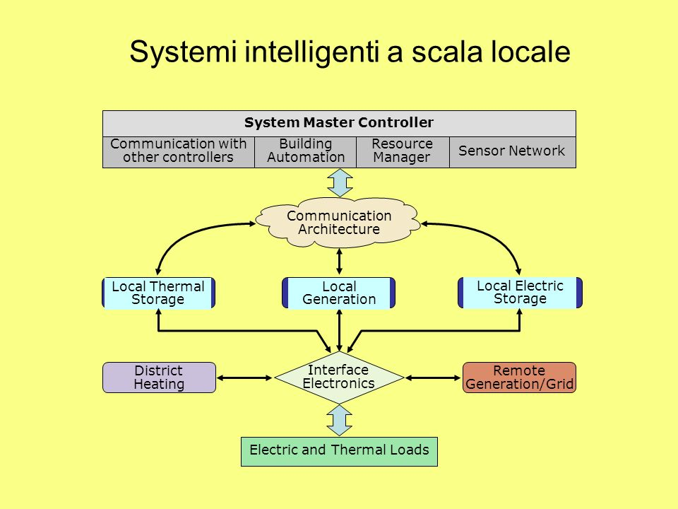 Systemi intelligenti a scala locale