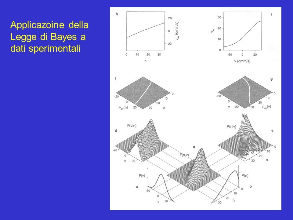 Applicazoine della Legge di Bayes a dati sperimentali
