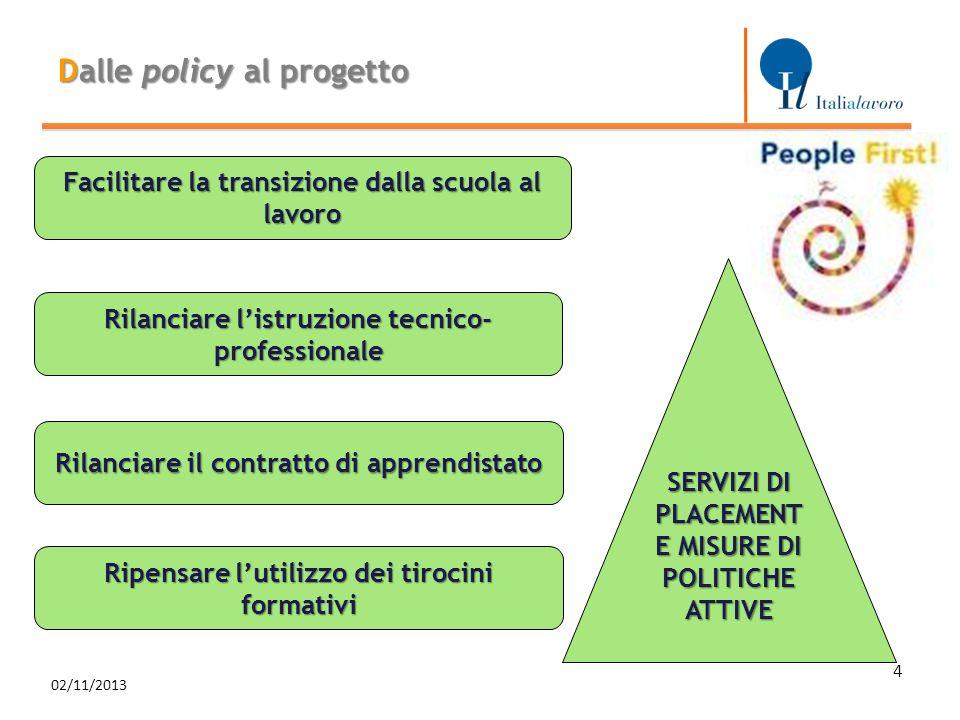 Dalle policy al progetto