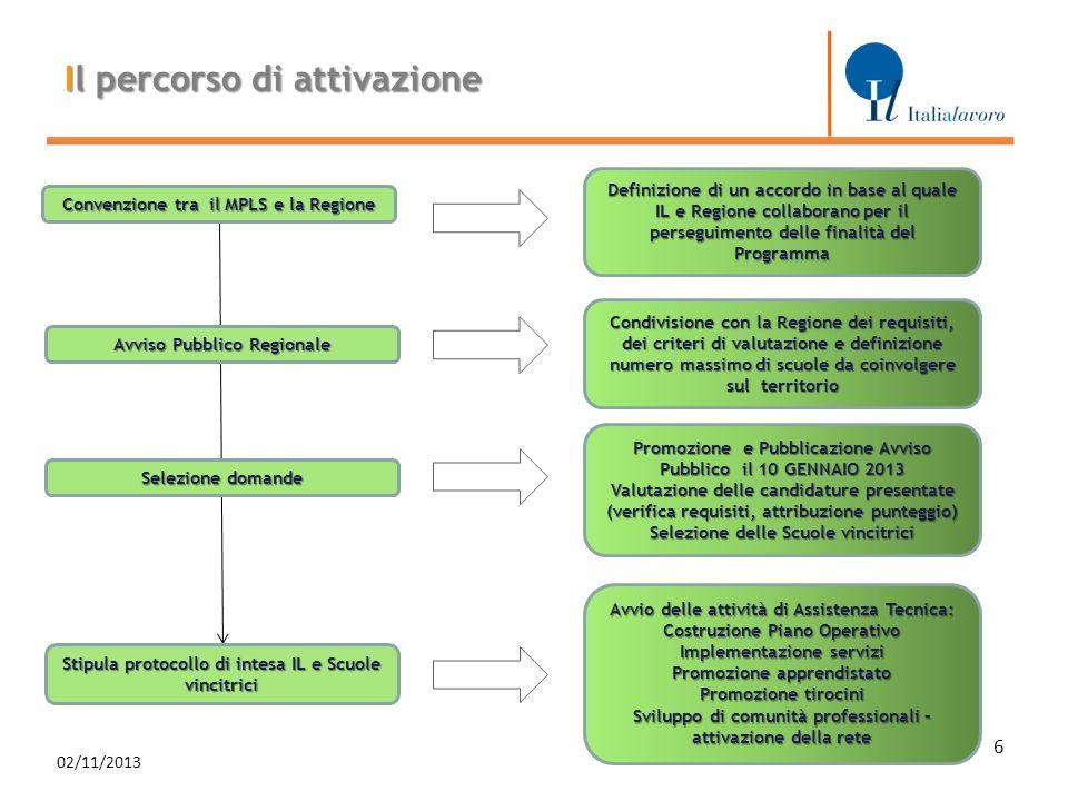 Il percorso di attivazione