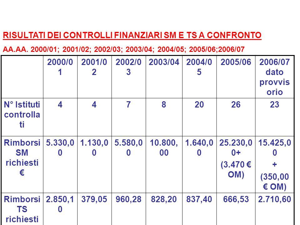 RISULTATI DEI CONTROLLI FINANZIARI SM E TS A CONFRONTO 2000/01 2001/02
