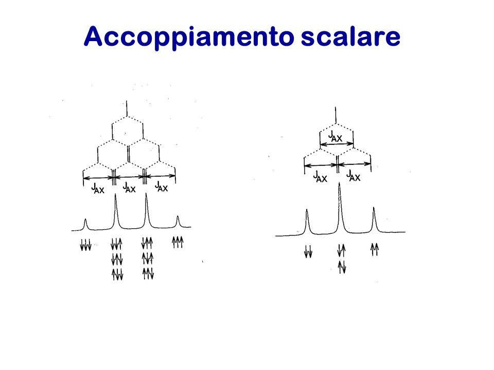 Accoppiamento scalare