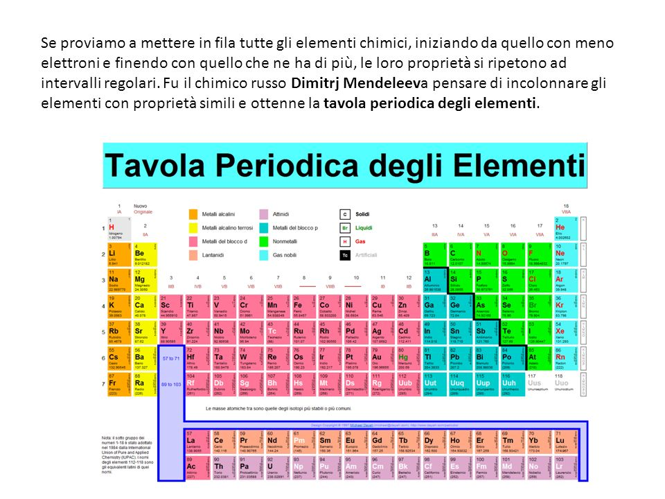 Se proviamo a mettere in fila tutte gli elementi chimici, iniziando da quello con meno elettroni e finendo con quello che ne ha di più, le loro proprietà si ripetono ad intervalli regolari.