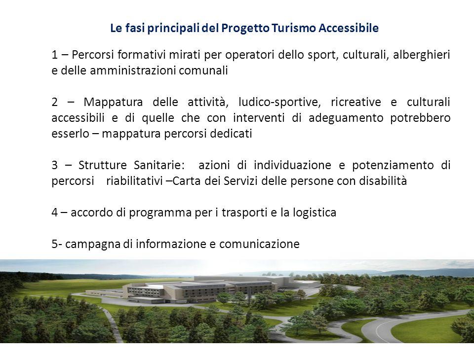 Le fasi principali del Progetto Turismo Accessibile