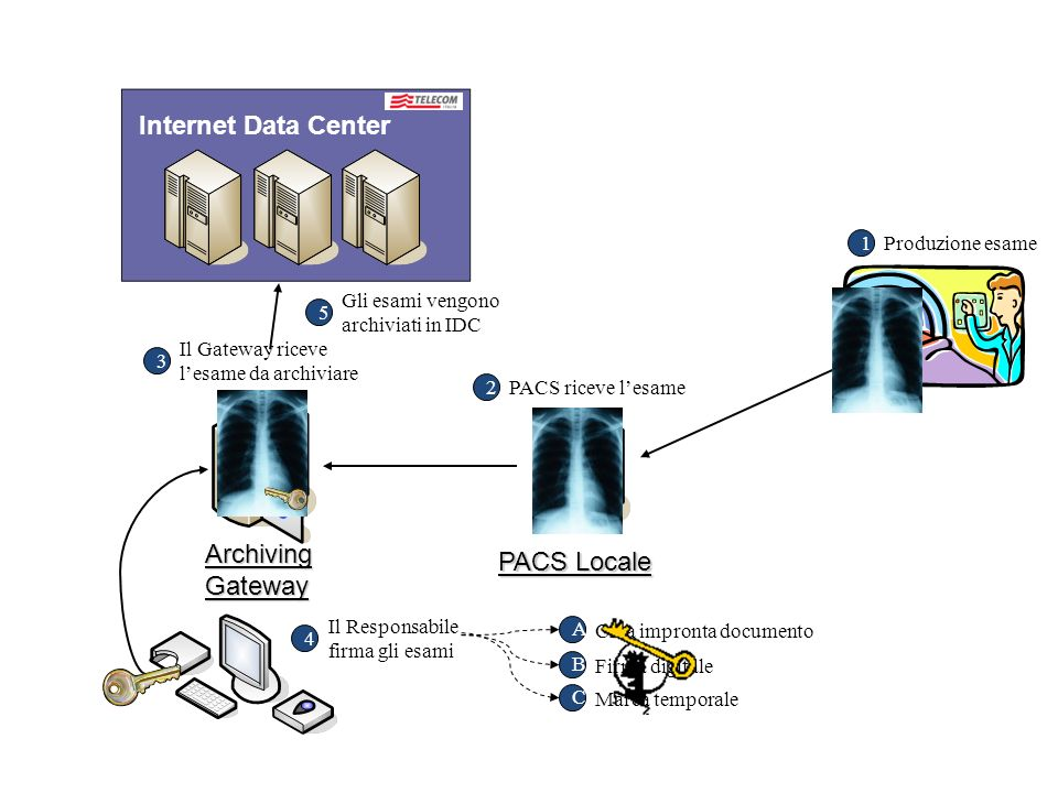 Internet Data Center Archiving PACS Locale Gateway 1 Produzione esame