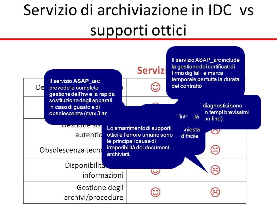 Servizio di archiviazione in IDC vs supporti ottici