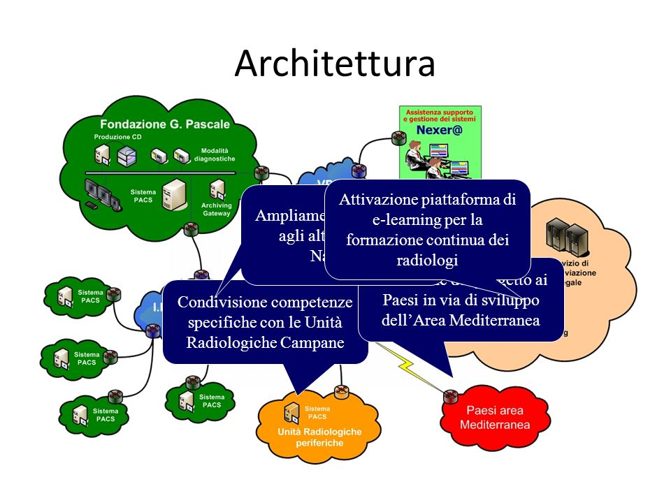 Architettura Attivazione piattaforma di e-learning per la formazione continua dei radiologi.