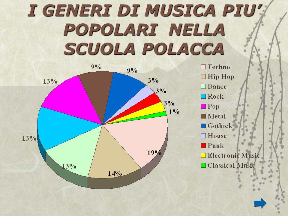 I GENERI DI MUSICA PIU' POPOLARI NELLA SCUOLA POLACCA