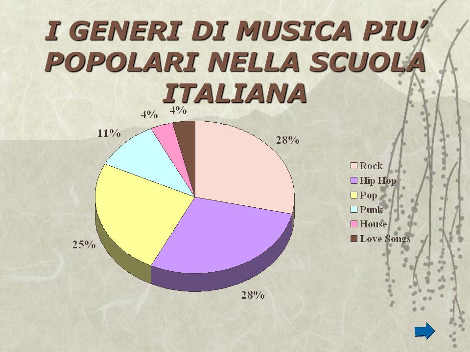I GENERI DI MUSICA PIU' POPOLARI NELLA SCUOLA ITALIANA