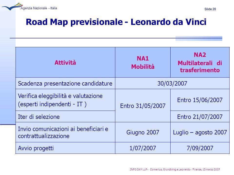 Road Map previsionale - Leonardo da Vinci