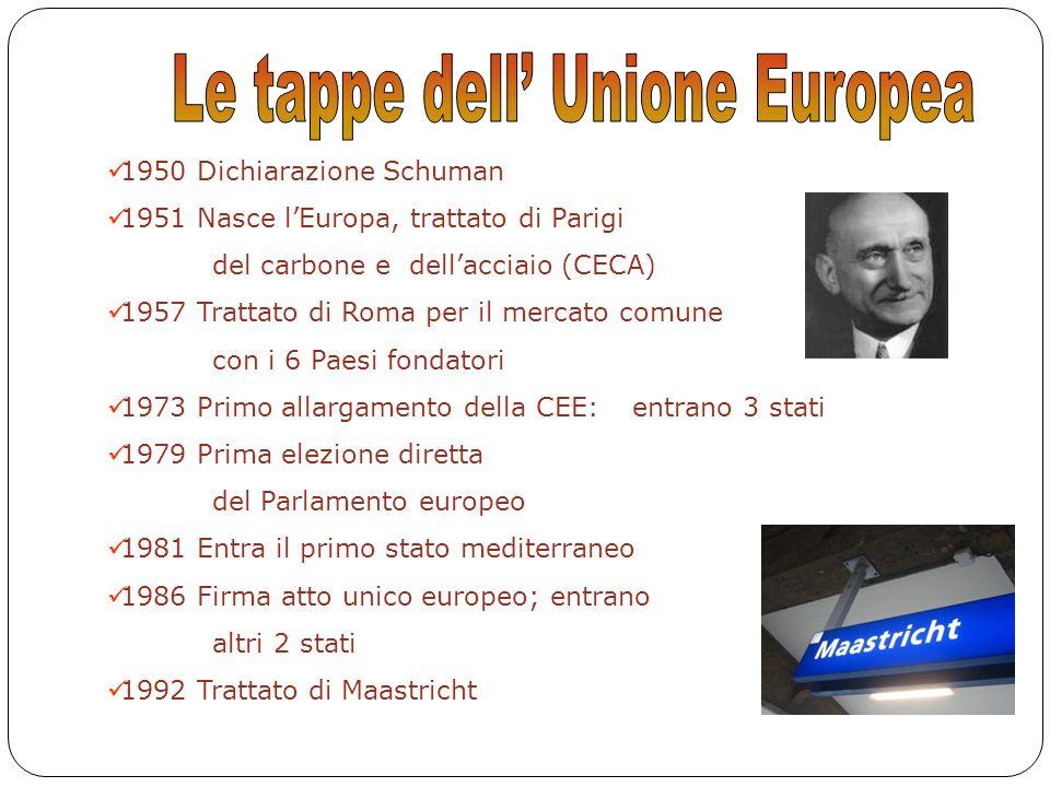 Le tappe dell' Unione Europea