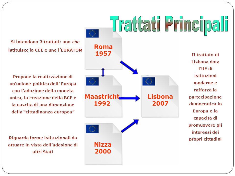 Trattati Principali Roma 1957 Maastricht 1992 Lisbona 2007 Nizza 2000