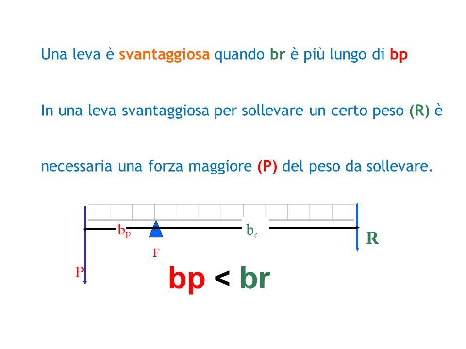 bp < br R Una leva è svantaggiosa quando br è più lungo di bp