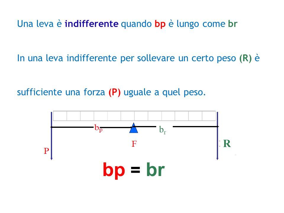 bp = br R Una leva è indifferente quando bp è lungo come br
