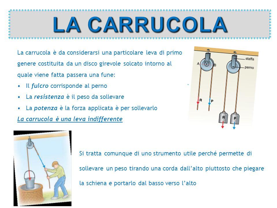 LA CARRUCOLA