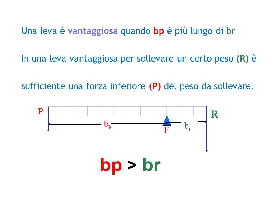 bp > br R Una leva è vantaggiosa quando bp è più lungo di br