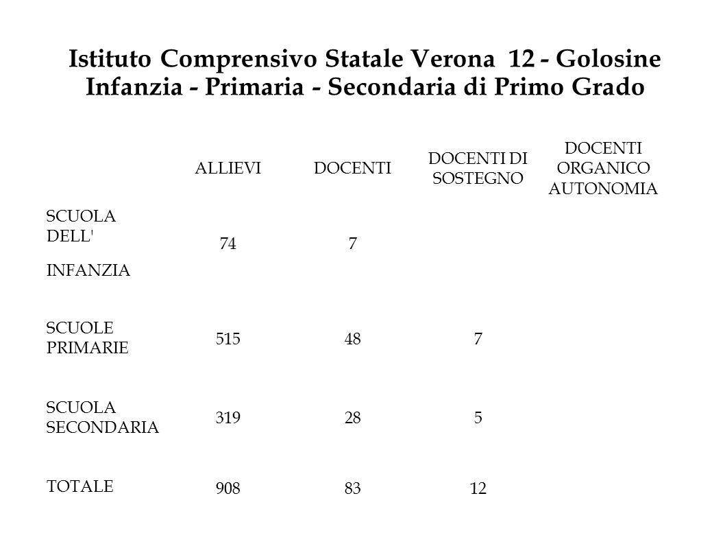 Istituto Comprensivo Statale Verona 12 - Golosine