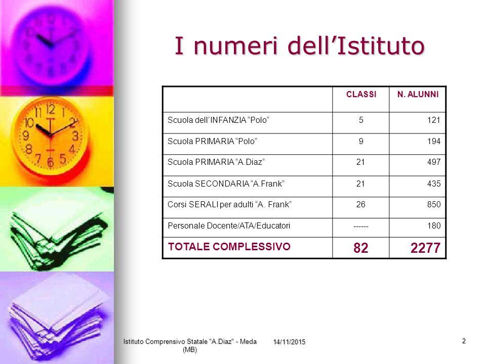 I numeri dell'Istituto