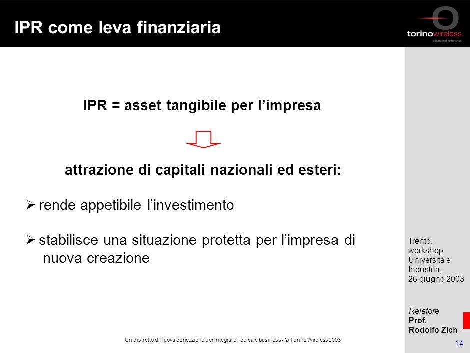 IPR come leva finanziaria