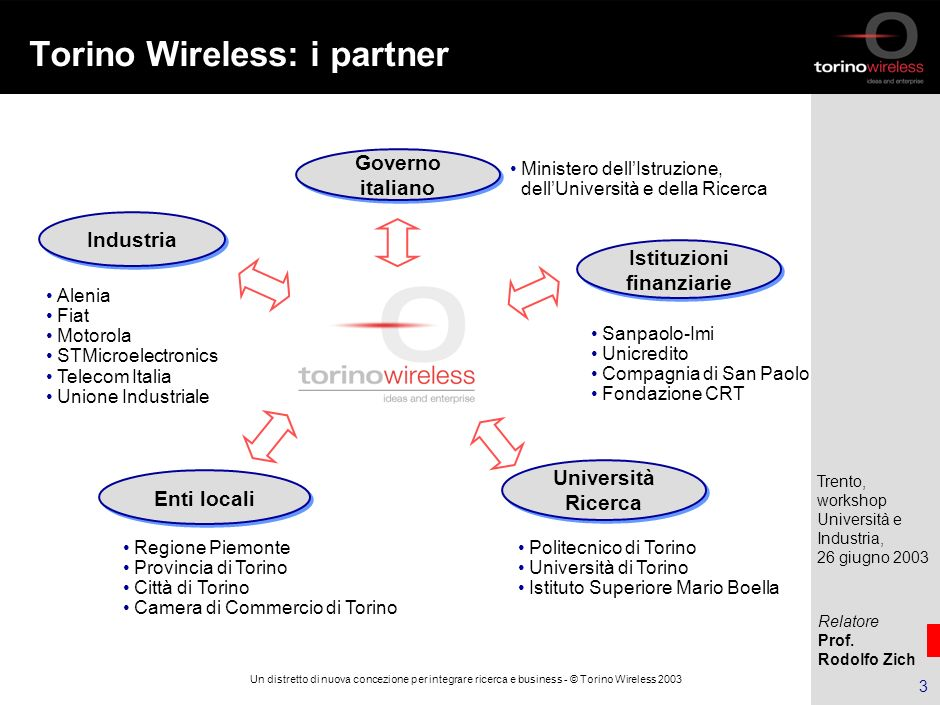Torino Wireless: i partner