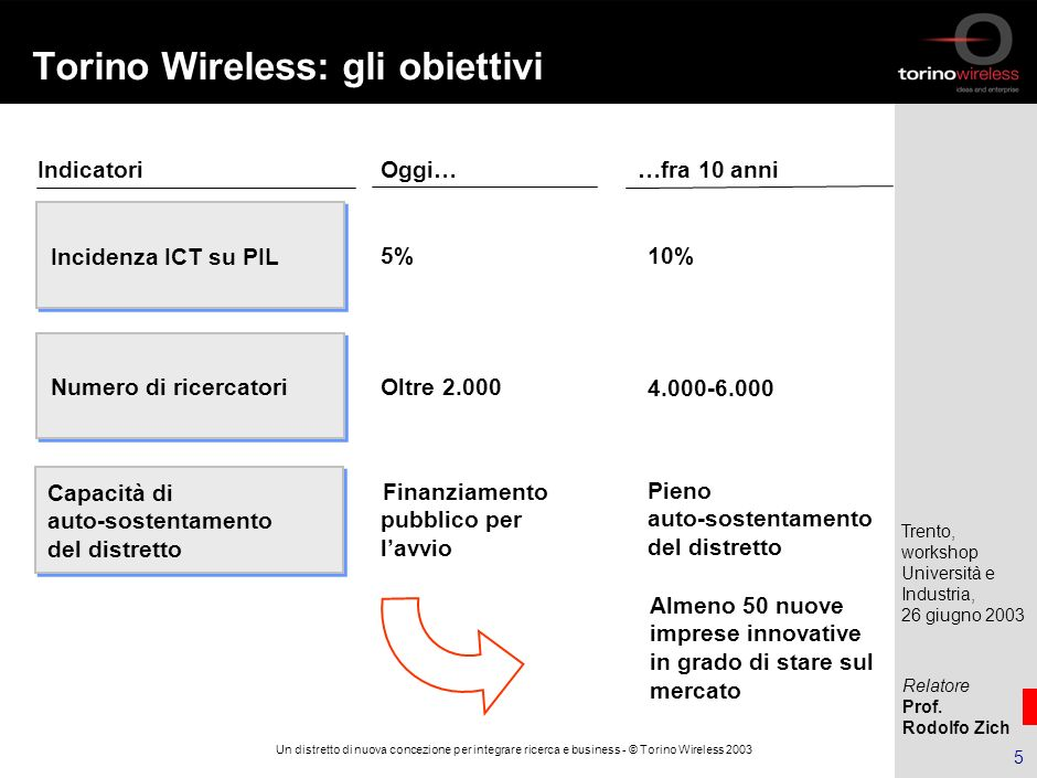 Torino Wireless: gli obiettivi