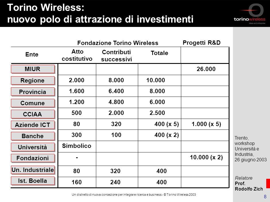 Torino Wireless: nuovo polo di attrazione di investimenti