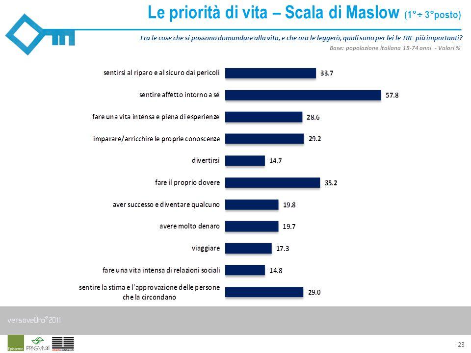Le priorità di vita – Scala di Maslow (1°÷ 3°posto)