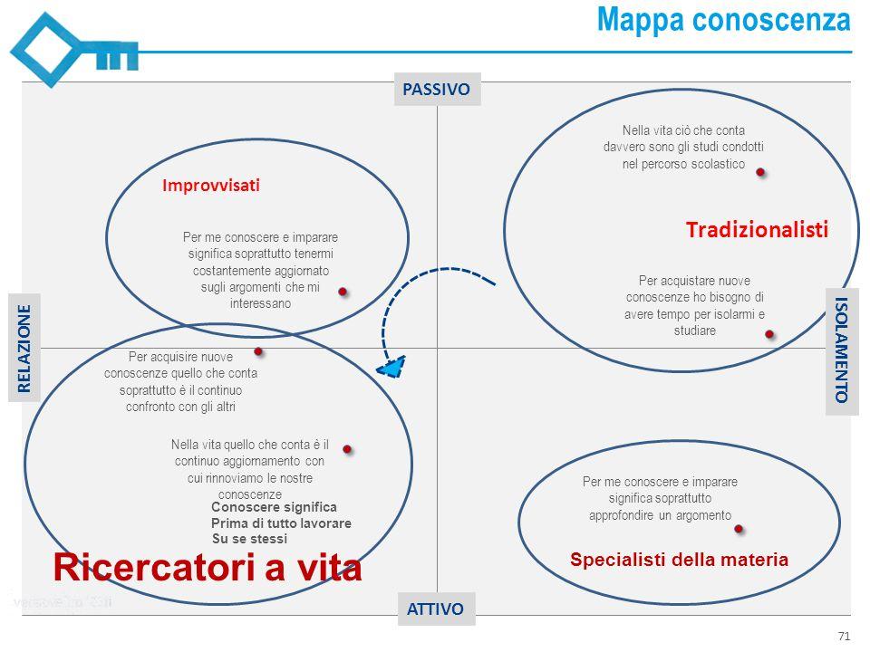 Ricercatori a vita Mappa conoscenza PASSIVO RELAZIONE ISOLAMENTO