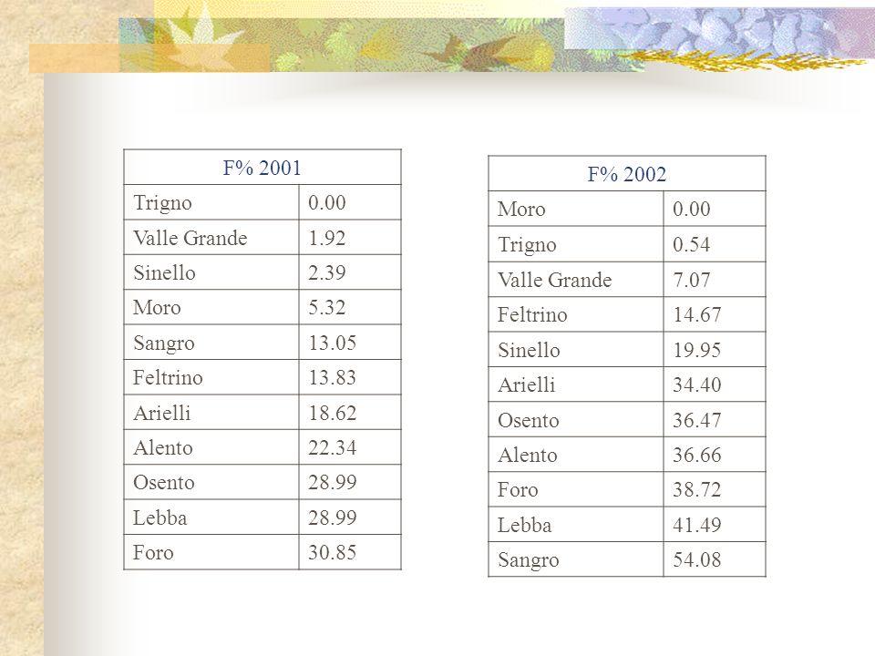 F% 2001 Trigno. 0.00. Valle Grande. 1.92. Sinello. 2.39. Moro. 5.32. Sangro. 13.05. Feltrino.