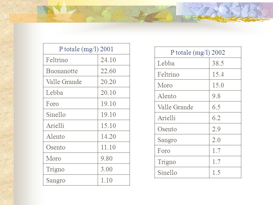 P totale (mg/l) 2001 Feltrino. 24.10. Buonanotte. 22.60. Valle Grande. 20.20. Lebba. 20.10. Foro.