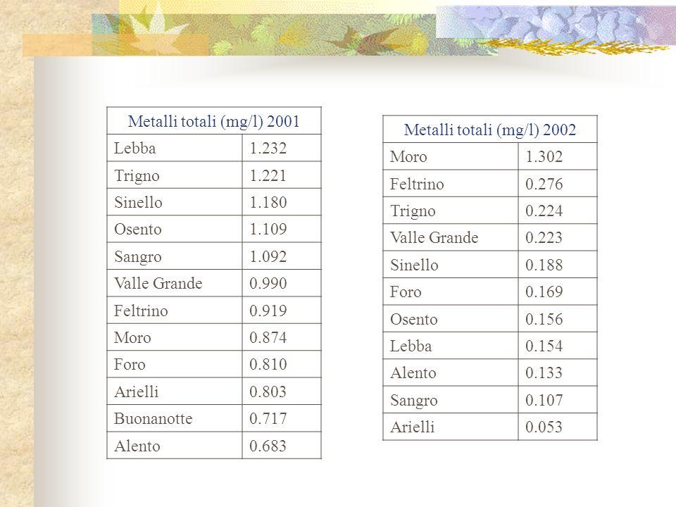 Metalli totali (mg/l) 2001Lebba. 1.232. Trigno. 1.221. Sinello. 1.180. Osento. 1.109. Sangro. 1.092.