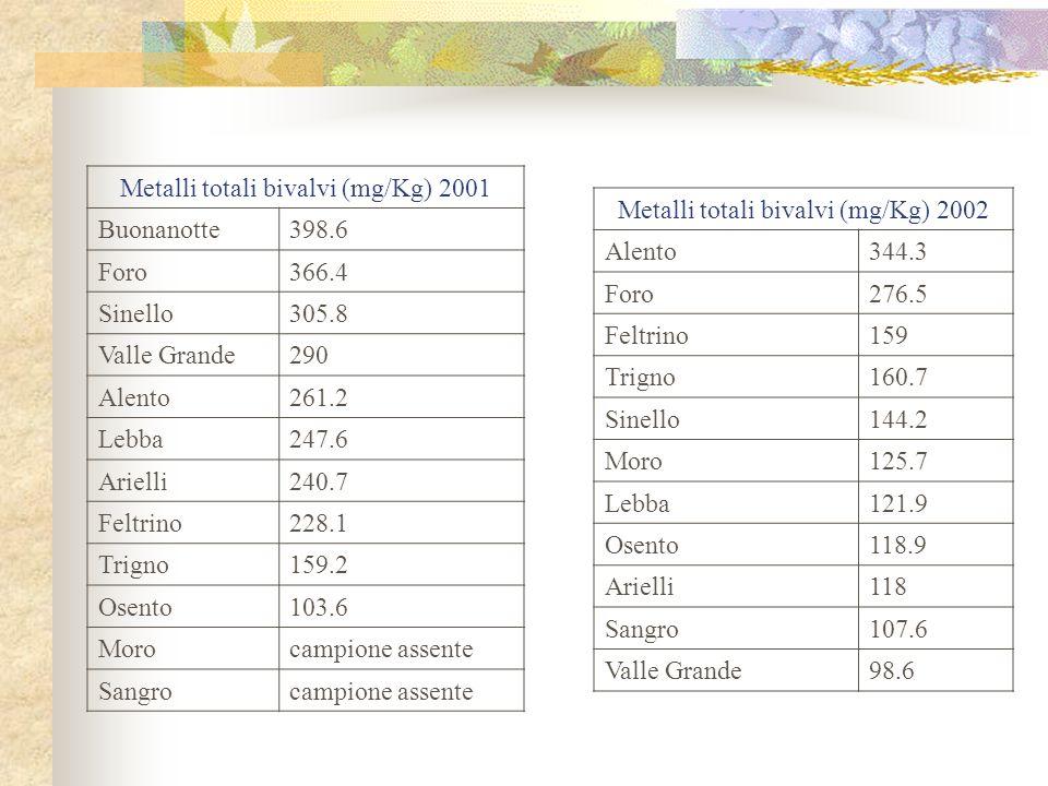 Metalli totali bivalvi (mg/Kg) 2001 Buonanotte 398.6 Foro 366.4