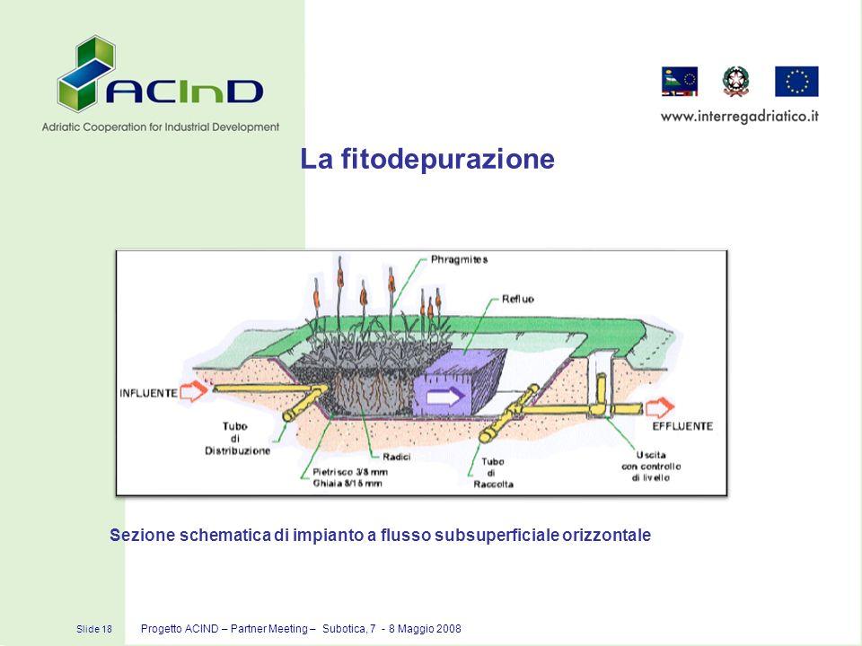 La fitodepurazione Sezione schematica di impianto a flusso subsuperficiale orizzontale.