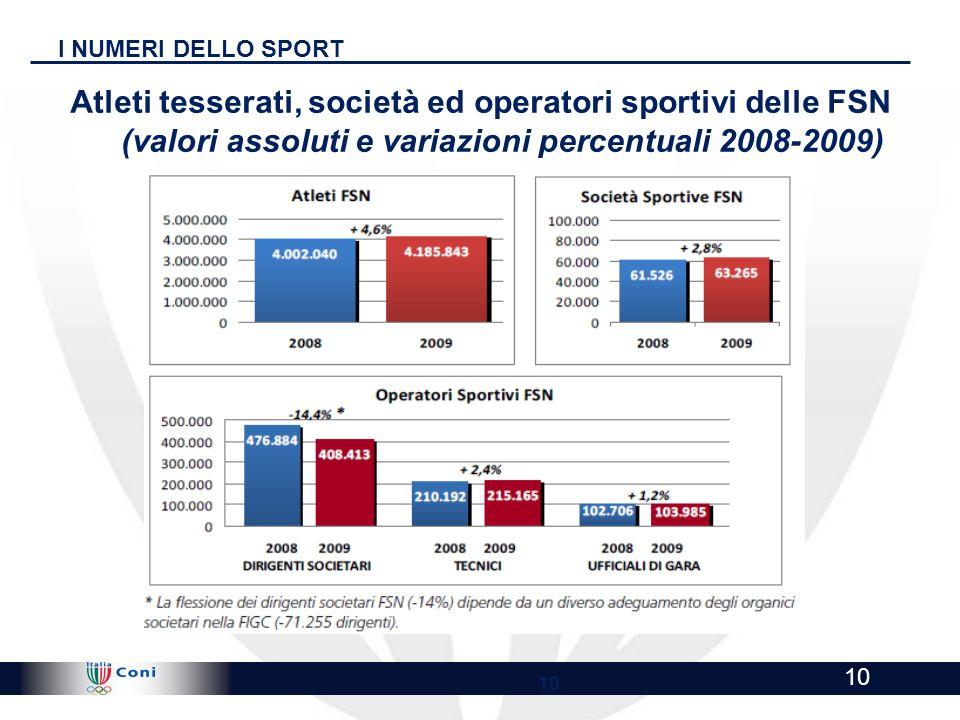 I NUMERI DELLO SPORT Atleti tesserati, società ed operatori sportivi delle FSN (valori assoluti e variazioni percentuali 2008-2009)