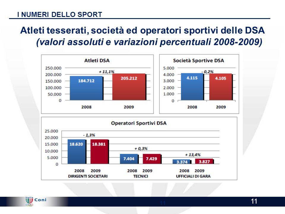I NUMERI DELLO SPORT Atleti tesserati, società ed operatori sportivi delle DSA (valori assoluti e variazioni percentuali 2008-2009)