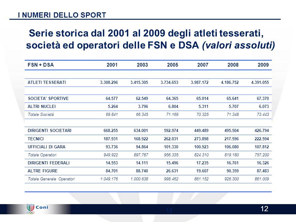 I NUMERI DELLO SPORTSerie storica dal 2001 al 2009 degli atleti tesserati, società ed operatori delle FSN e DSA (valori assoluti)