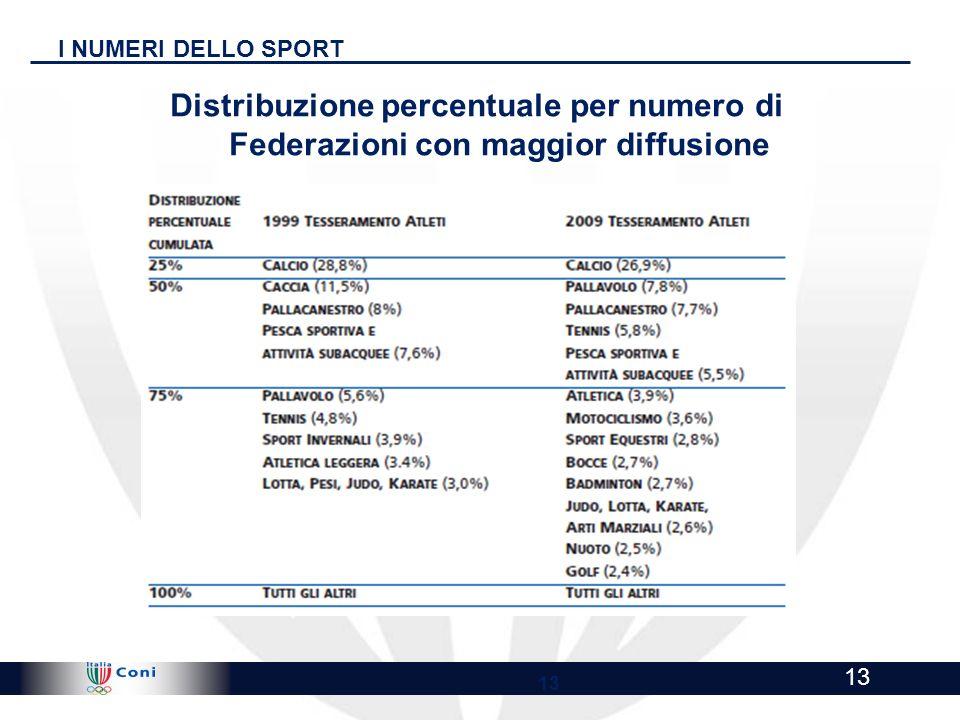 I NUMERI DELLO SPORT Distribuzione percentuale per numero di Federazioni con maggior diffusione. 13.