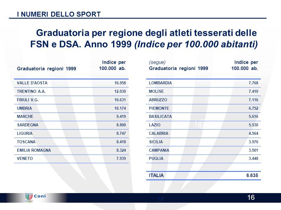 I NUMERI DELLO SPORTGraduatoria per regione degli atleti tesserati delle FSN e DSA. Anno 1999 (Indice per 100.000 abitanti)