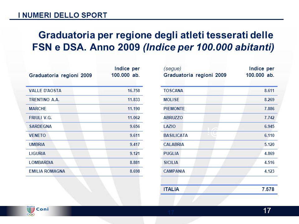 I NUMERI DELLO SPORTGraduatoria per regione degli atleti tesserati delle FSN e DSA. Anno 2009 (Indice per 100.000 abitanti)