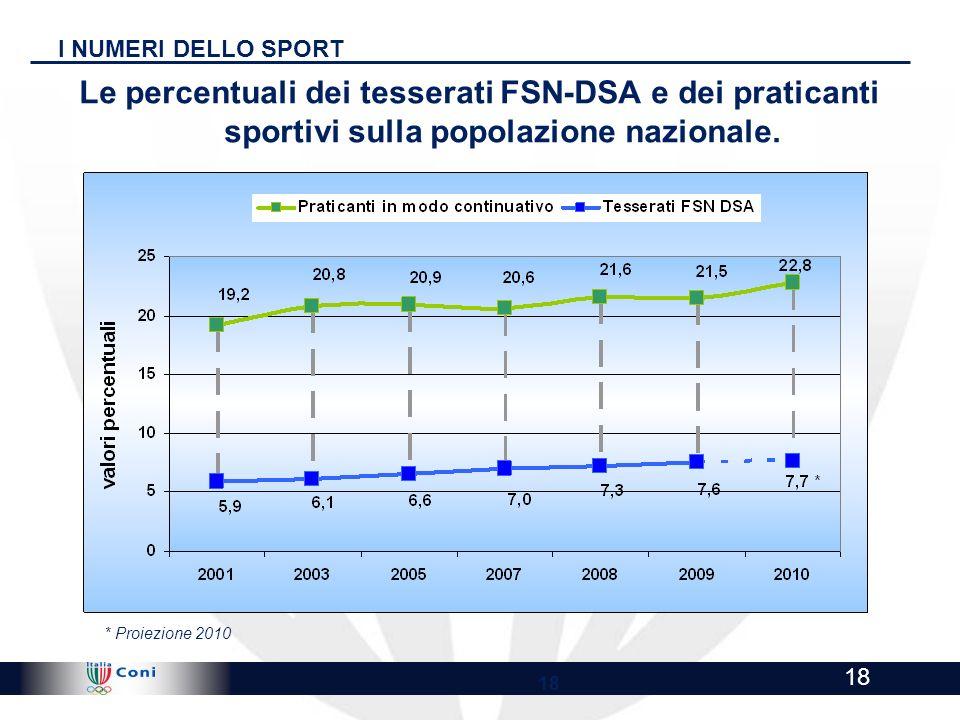 I NUMERI DELLO SPORT Le percentuali dei tesserati FSN-DSA e dei praticanti sportivi sulla popolazione nazionale.