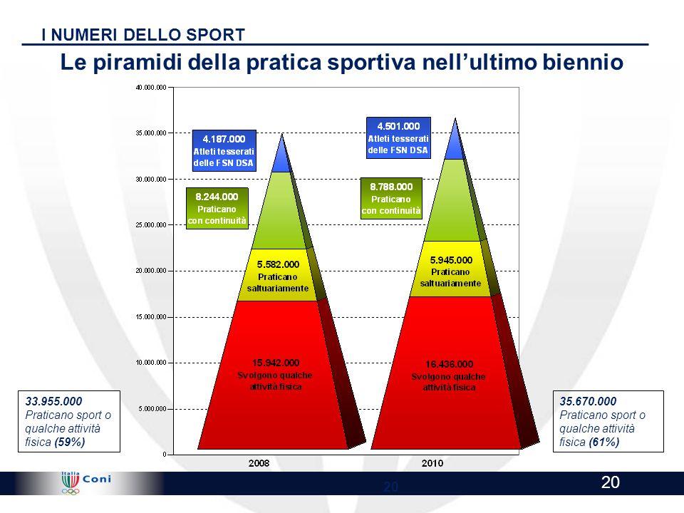 Le piramidi della pratica sportiva nell'ultimo biennio