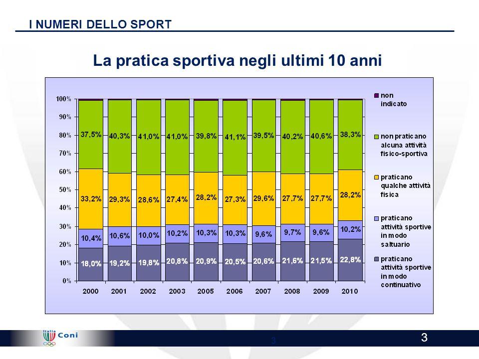 La pratica sportiva negli ultimi 10 anni