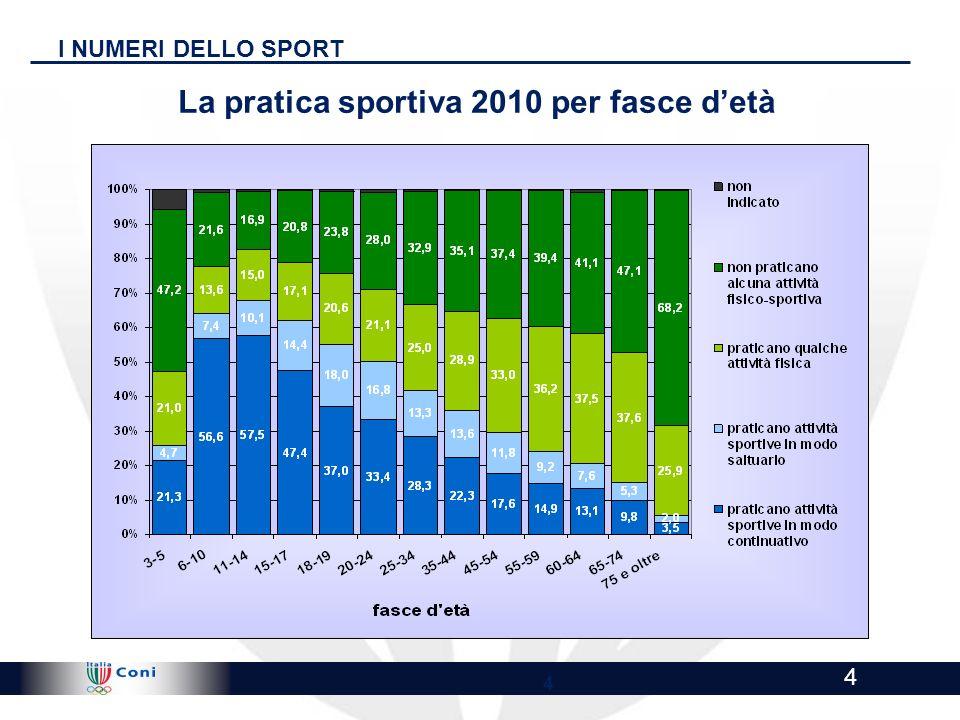 La pratica sportiva 2010 per fasce d'età