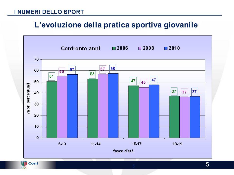 L'evoluzione della pratica sportiva giovanile