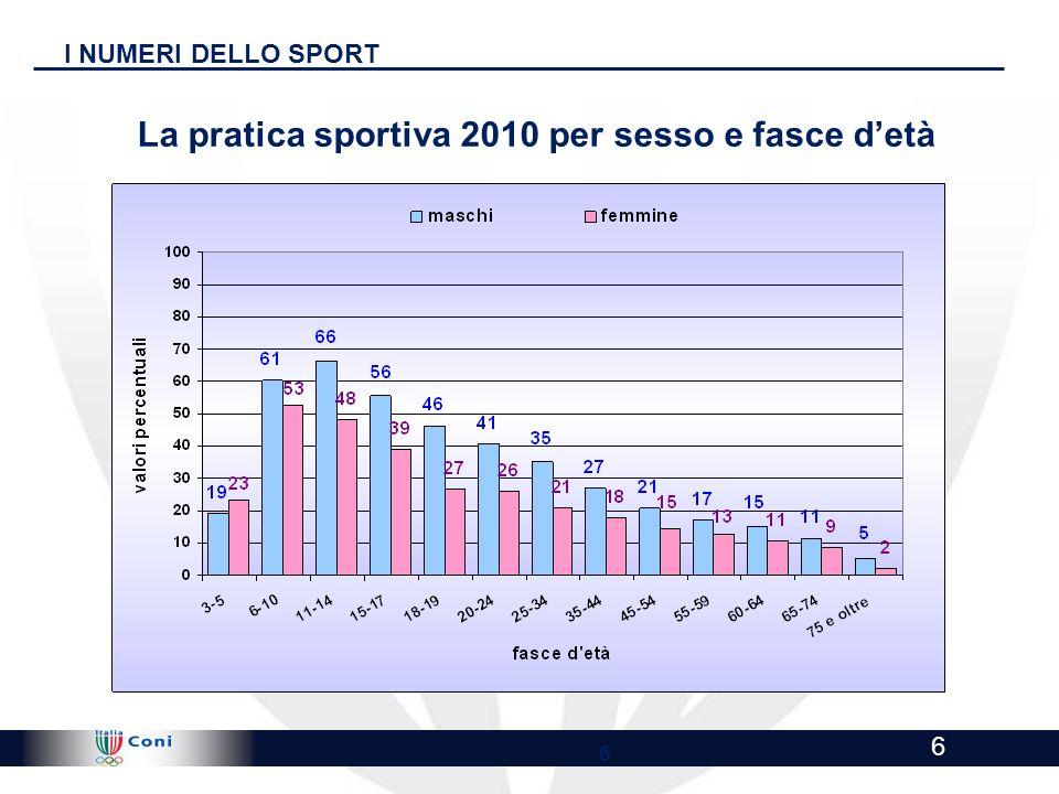 La pratica sportiva 2010 per sesso e fasce d'età