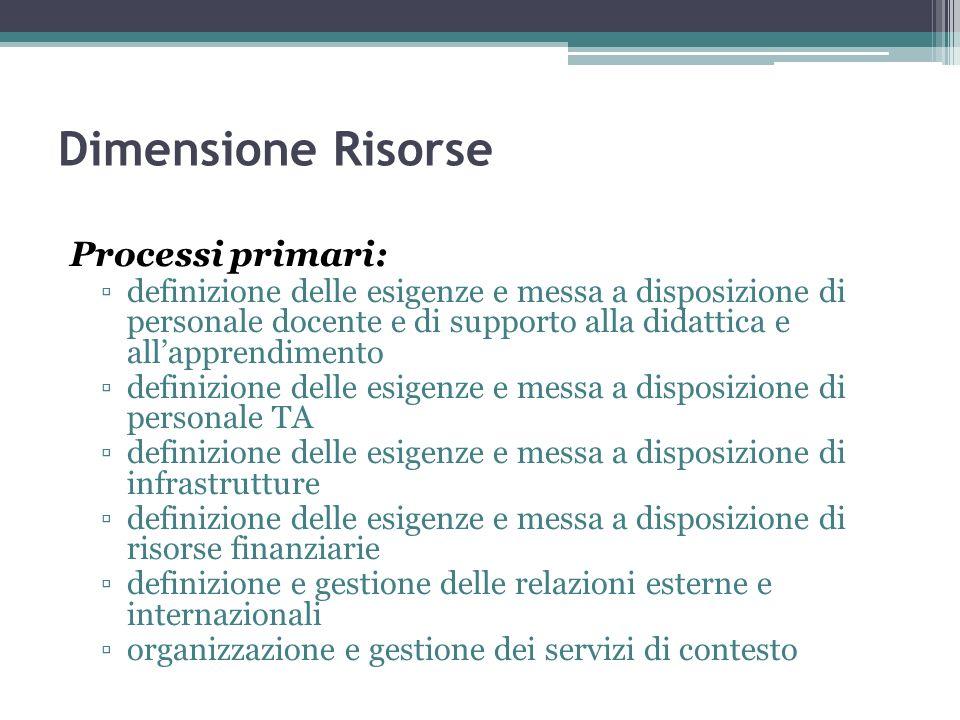 Dimensione Risorse Processi primari: