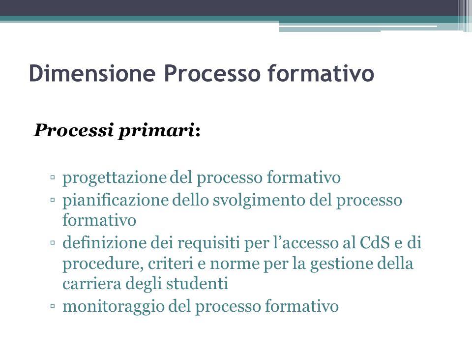 Dimensione Processo formativo